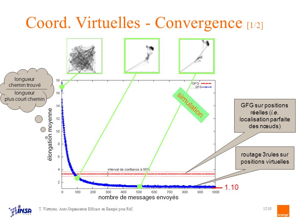 Coord. Virtuelles - Convergence [1/2]